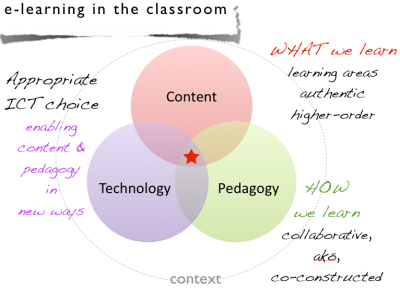 Venn diagram - content, pedagogy, technology - TPACK