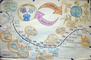 History of online communities
