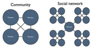 community and network