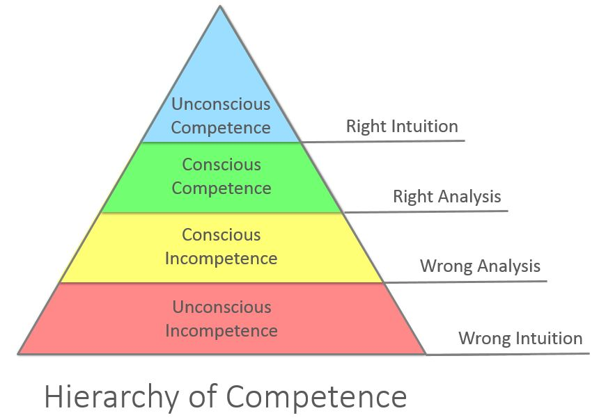 Competence_Hierarchy_adapted_from_Noel_Burch_by_Igor_Kokcharov (1)